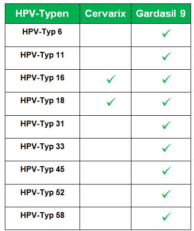 hpv impfung gardasil 9 kosten