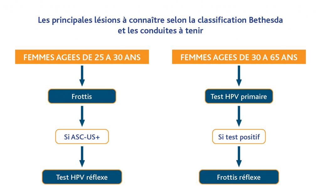 frottis positif au papillomavirus)