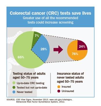 cancer de colon uptodate