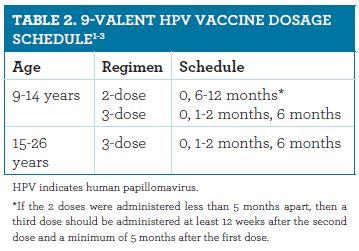 human papillomavirus hpv vaccine age)