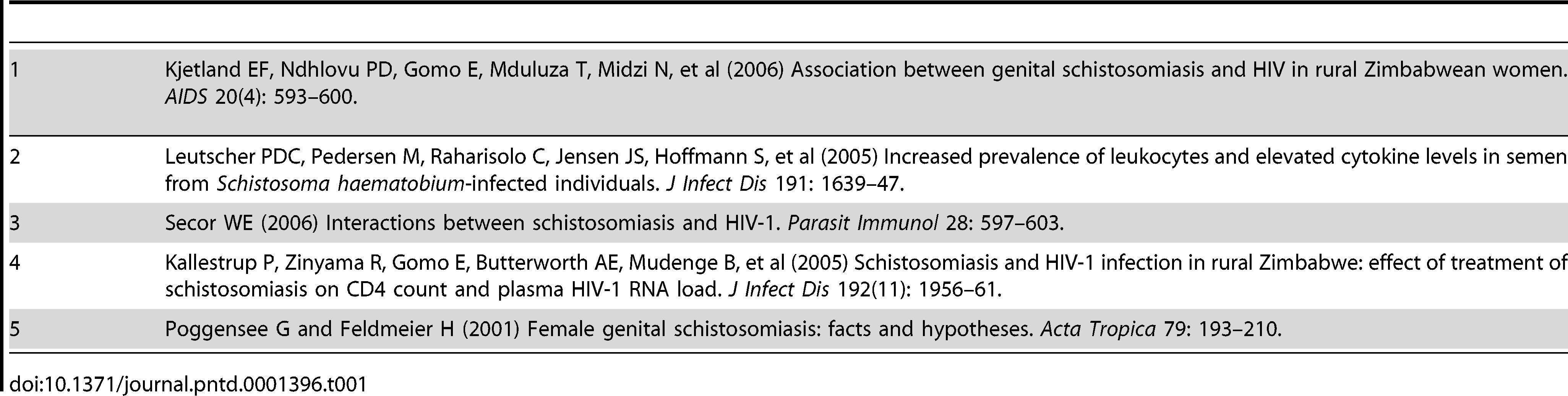 schistosomiasis and hiv
