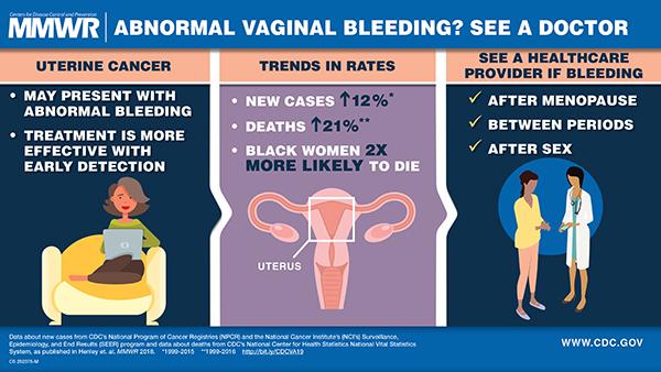 endometrial cancer bleeding