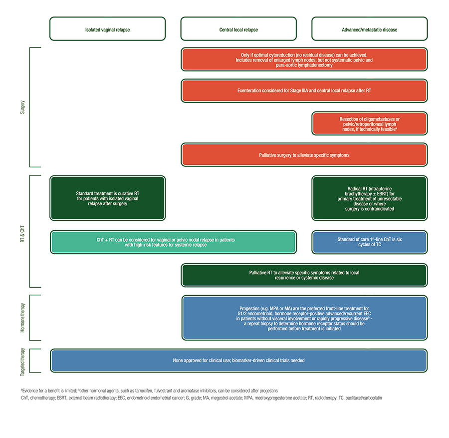 endometrial cancer guidelines nice)