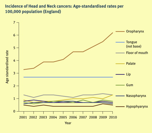 hpv related head and neck cancer statistics