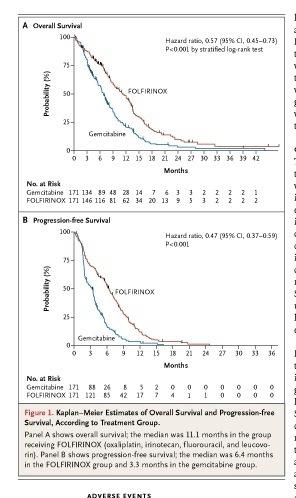 Pancreatic cancer folfirinox.