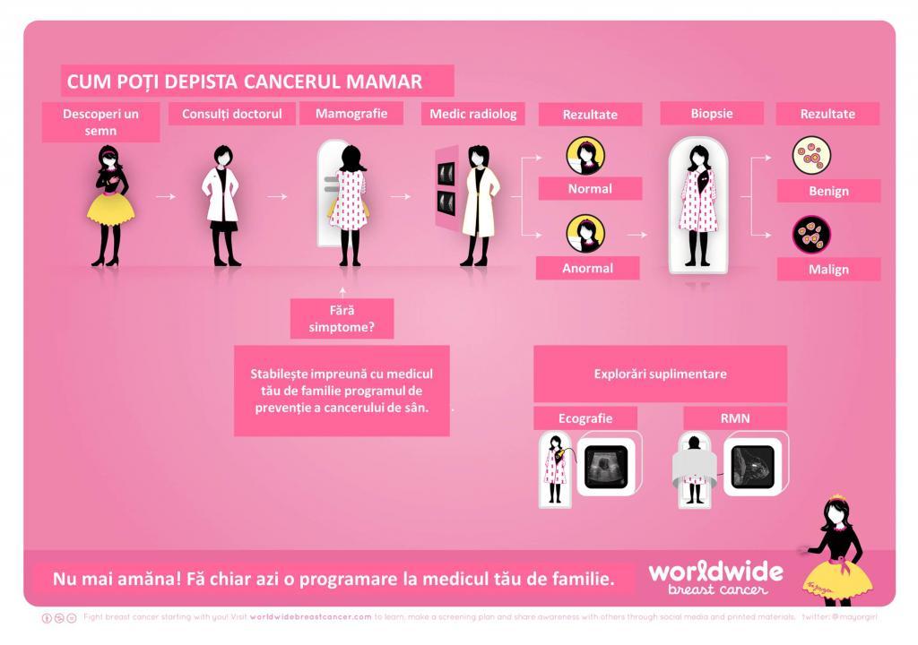 cancer mamar depistare)
