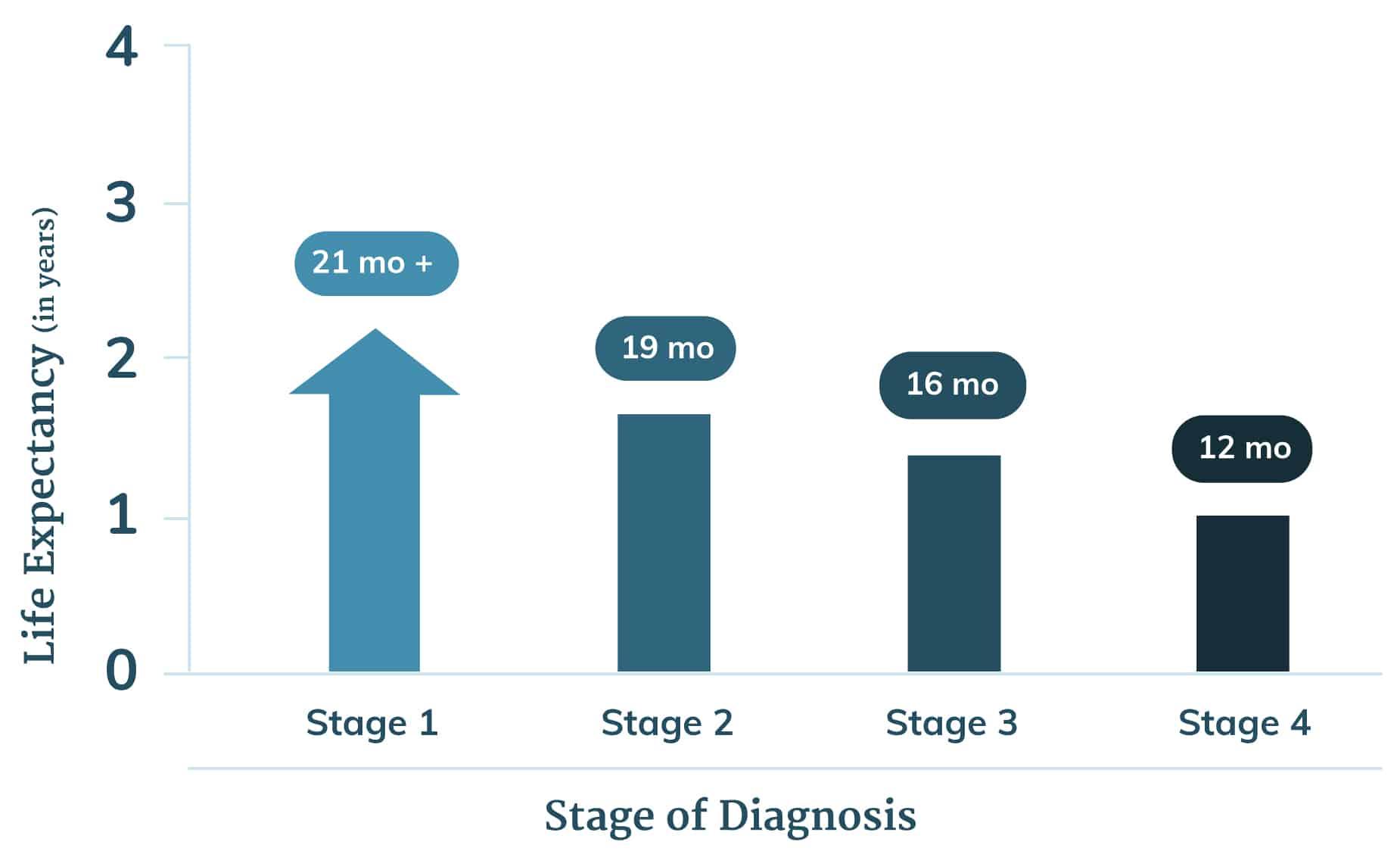 peritoneal cancer prognosis survival rate)