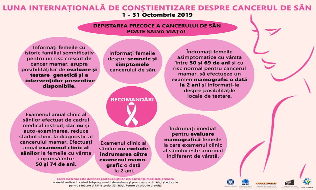cancer mamar depistare
