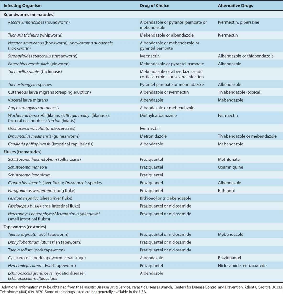 Anthelmintic drugs otc, Papillomas bladder