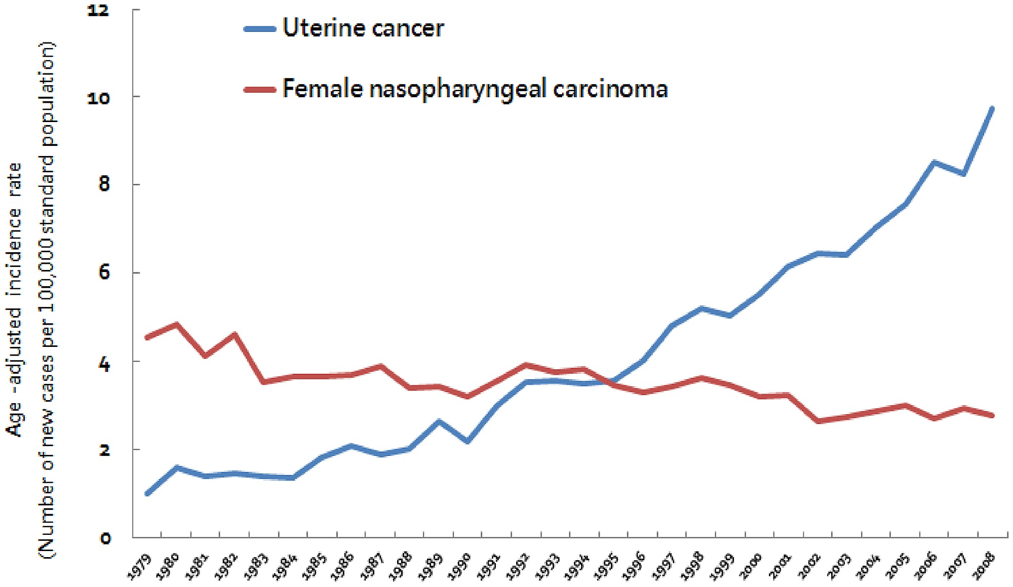 endometrial cancer age)