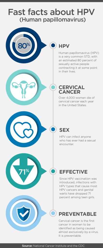Hpv colorectal cancer, Cancerul de col uterin: infecţia cu HPV şi tratament