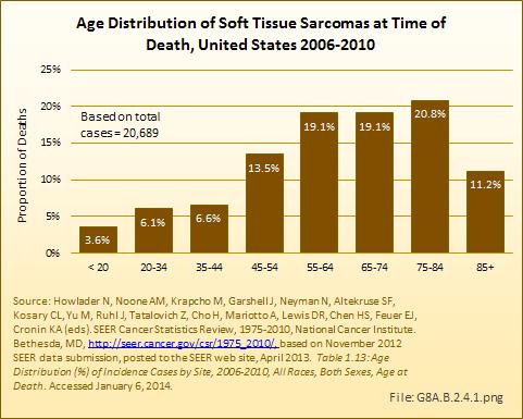 sarcoma cancer age)