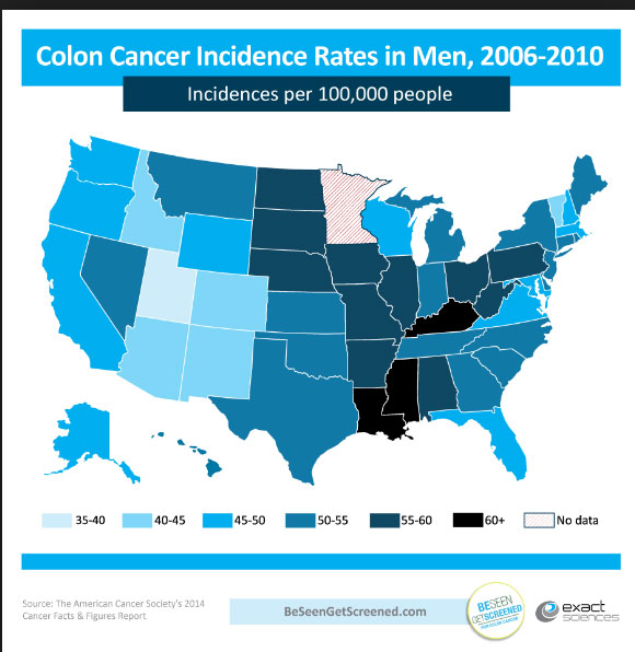 colorectal cancer usa)