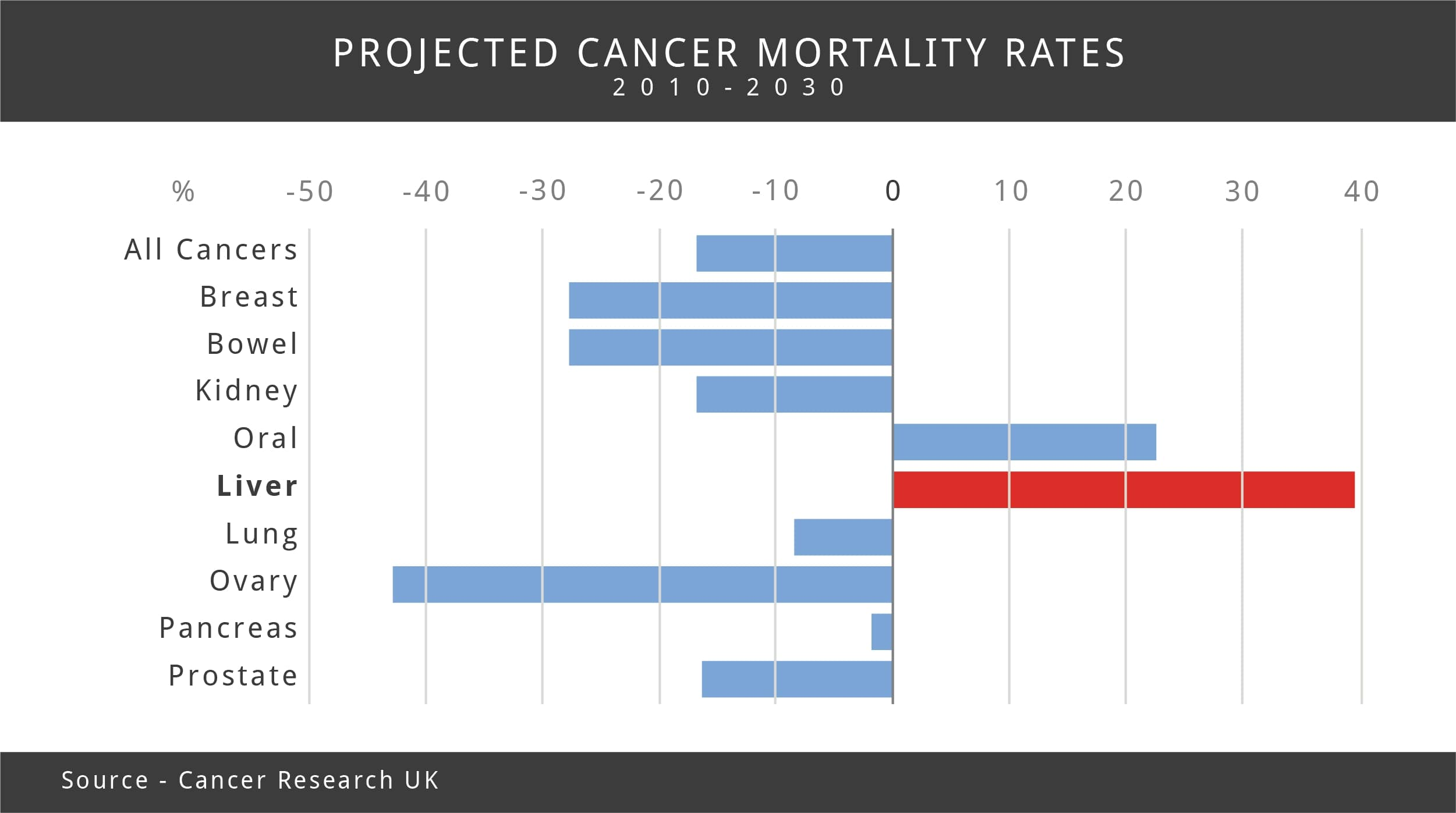 hepatic cancer deaths