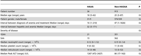 Anemia din ciroza hepatica - Hepatite b anemie