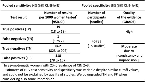 hpv high risk false positive cancere feminine