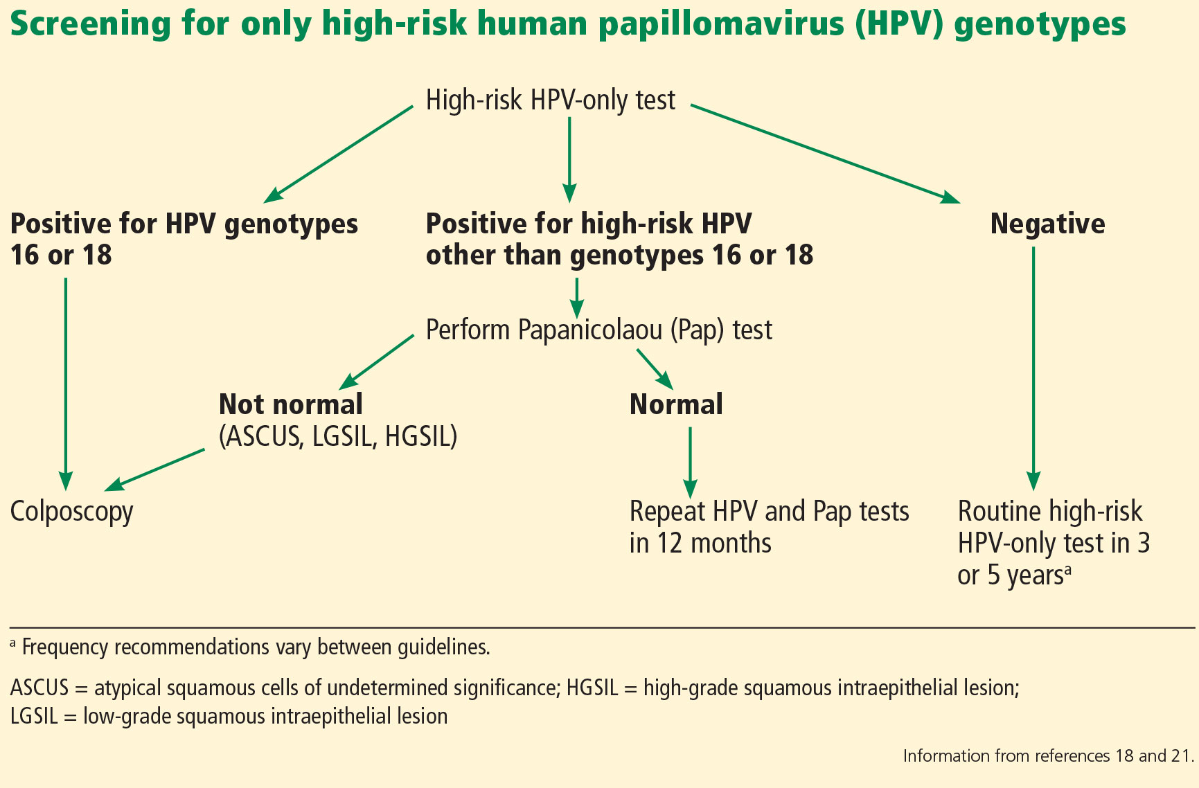 hpv high risk on pap