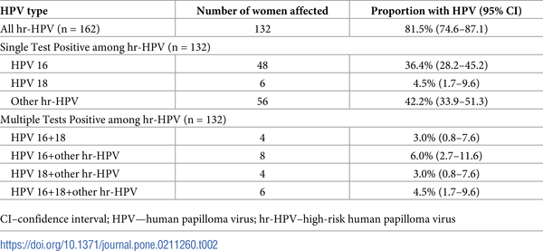 hpv high risk other detected