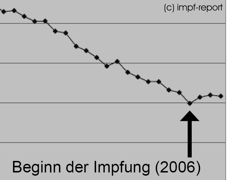 hpv impfung probleme