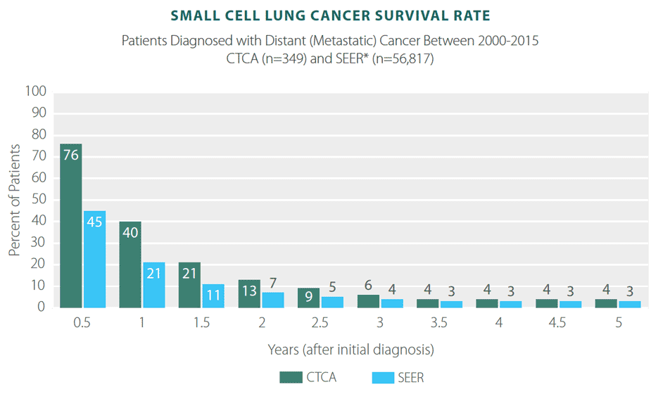 metastatic cancer chances of survival squamous cell papilloma on tongue treatment