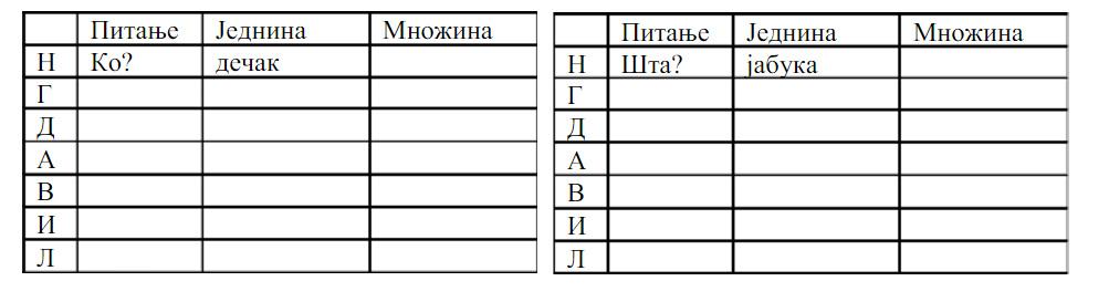 padezi, vezbanje Srpski jezik padezi vezbe