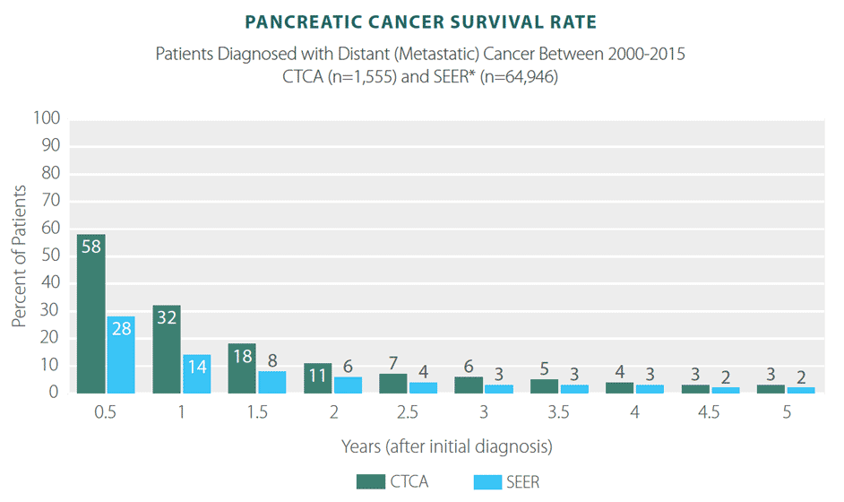 pancreatic cancer survival)