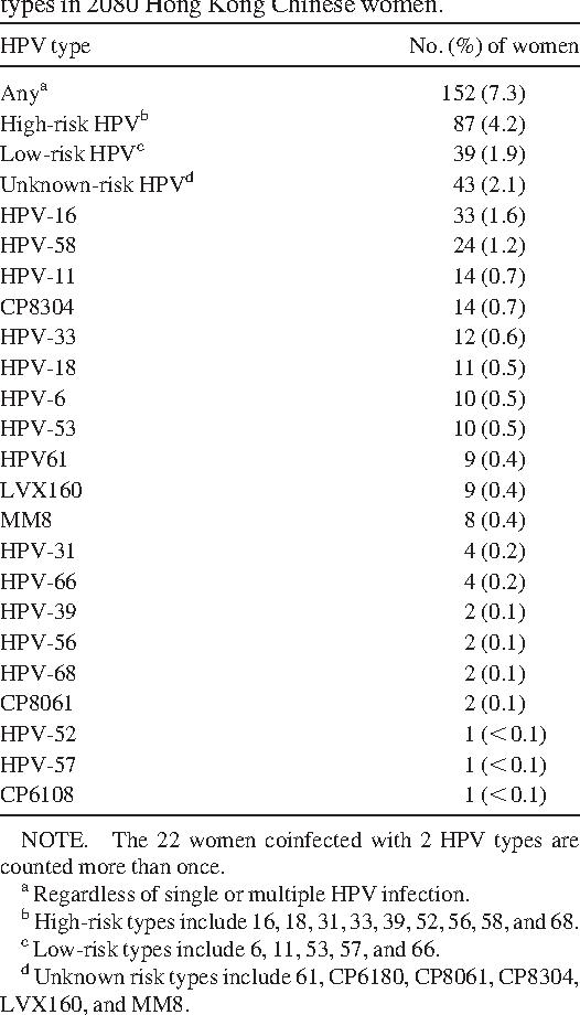 papilloma virus resta per sempre manifestare oxiuri