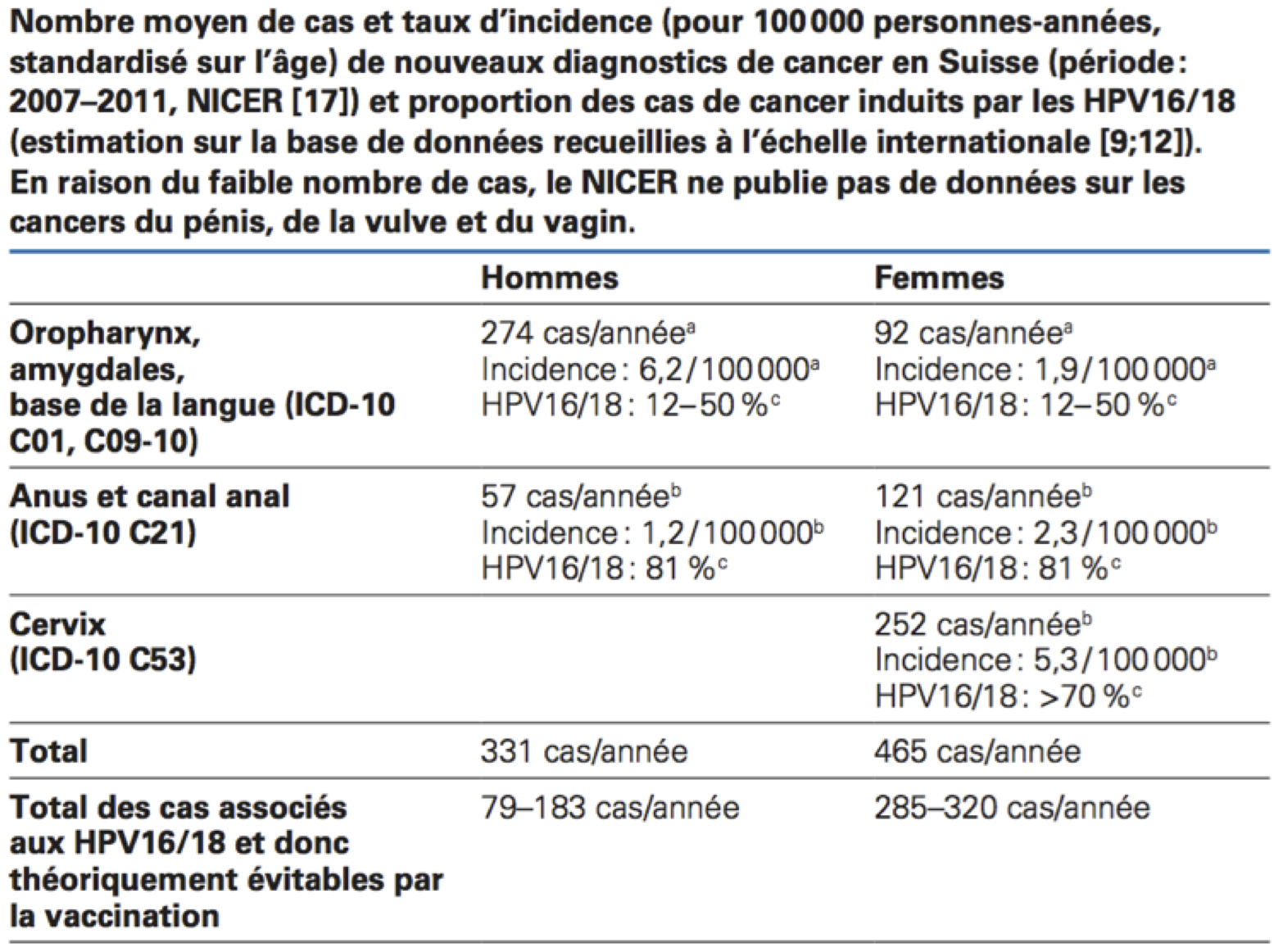 papilloma virus vaccin homme