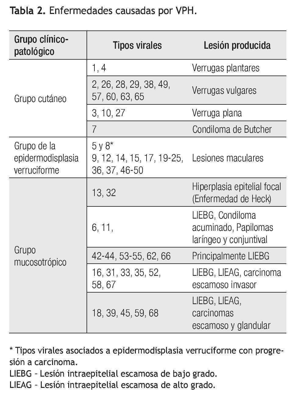 papillomaviridae enfermedades