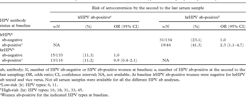 Condiloamele acuminate anale, Papillomavirus niveau 2