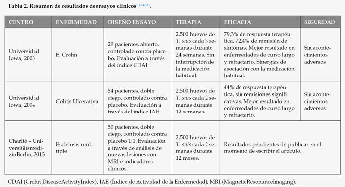 parasitosis helmintica)