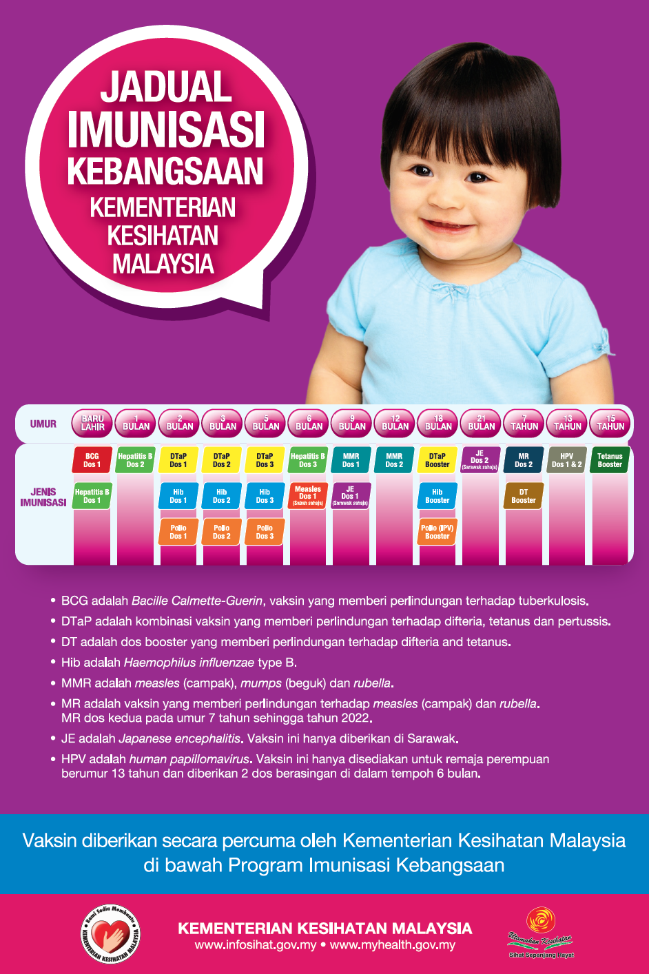 penyakit hpv di malaysia