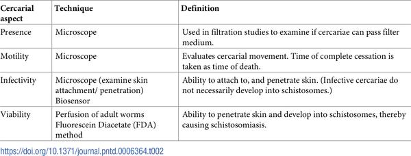 schistosomiasis treatment and prevention cancer sarcoma sintomas