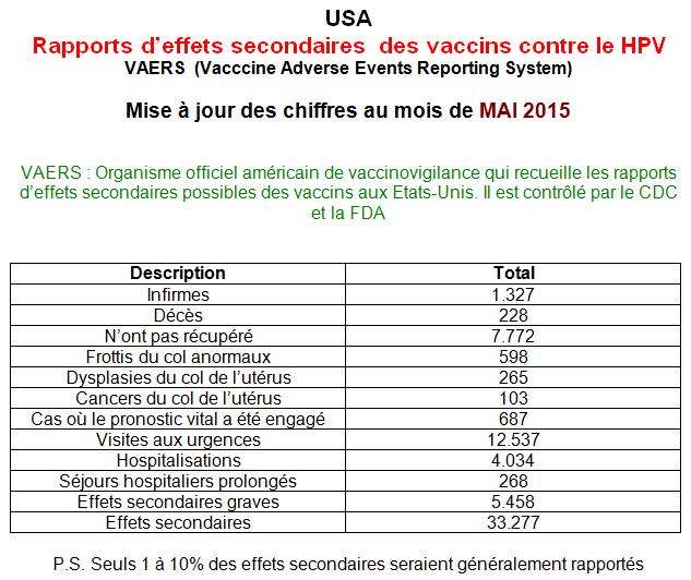 Vaccin vph effet secondaire - divastudio.ro