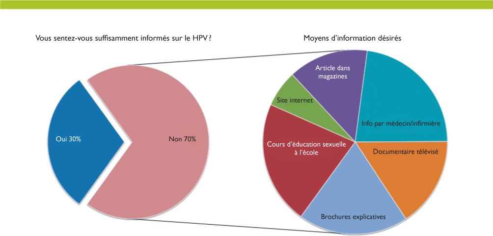 papillomavirus humains informations)