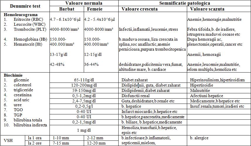 analize pt anemie