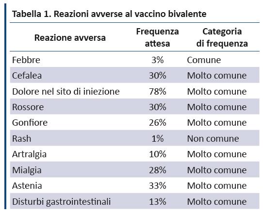 Papilloma virus ad alto rischio