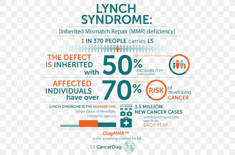 colon cancer genetic disease