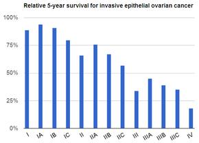 ovarian cancer metastatic prognosis)