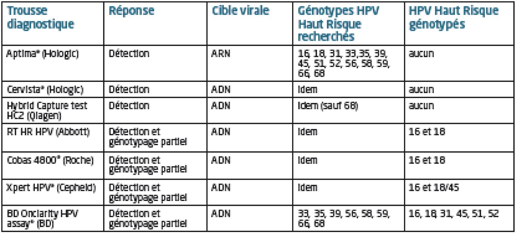 HPV și cancerul de col uterin Papillomavirus hpv 16 positif