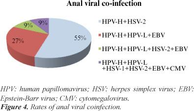 Herpes hpv cervical cancer