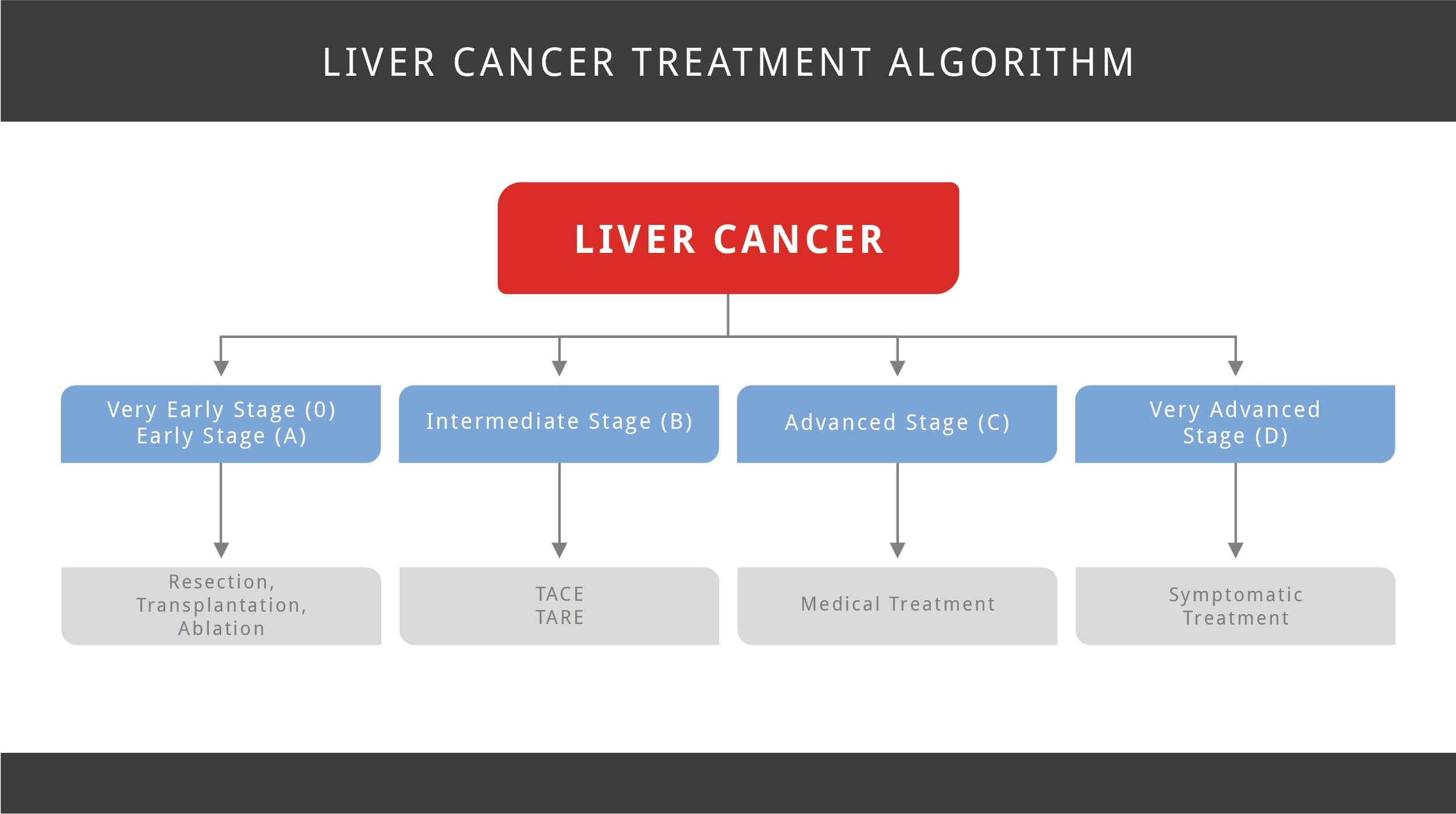 cancer hepatic treatment