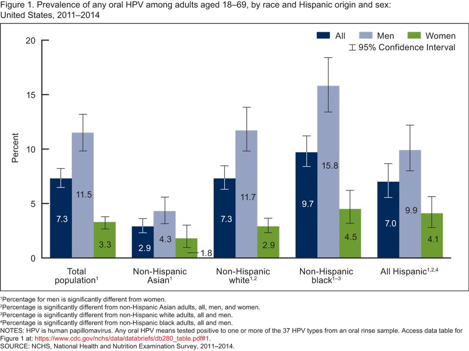 human papillomavirus infection rate