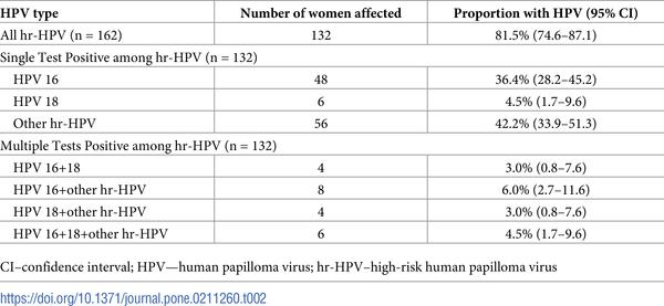 Hpv high-risk b (02) positive. HPV o necunoscuta?