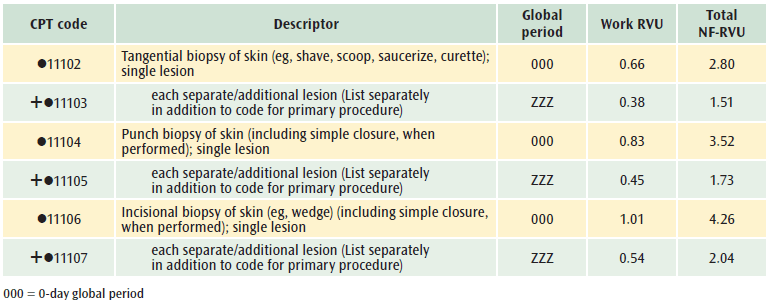 excision of nasal papilloma cpt code