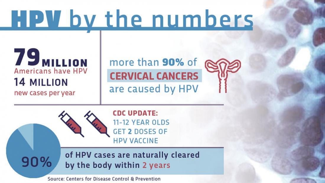 hpv vaccine side effects usa