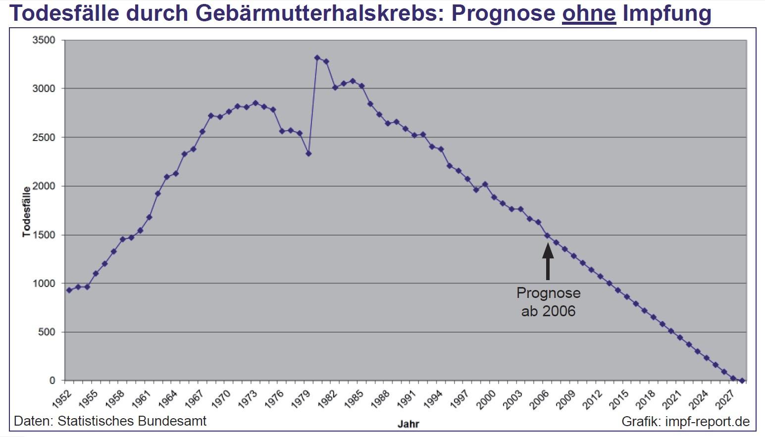 hpv impfung statistik)