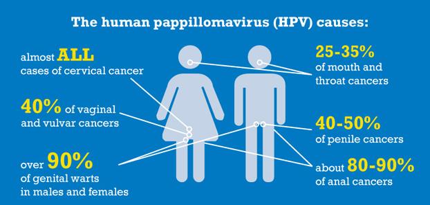 vaccinatie humaan papillomavirus mannen