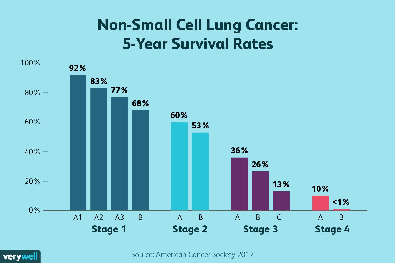 metastatic cancer chances of survival