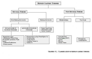cancer gastric benign)